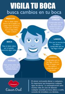 Càncer Oral.Información del Consejo de Dentistas