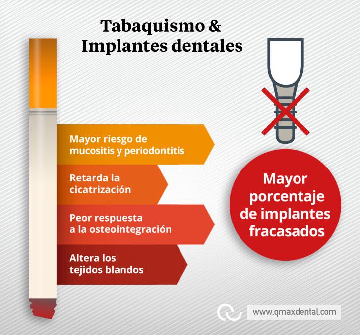 Tabaquismo-e-Implantes-qmaxdental INFOGRAFIA